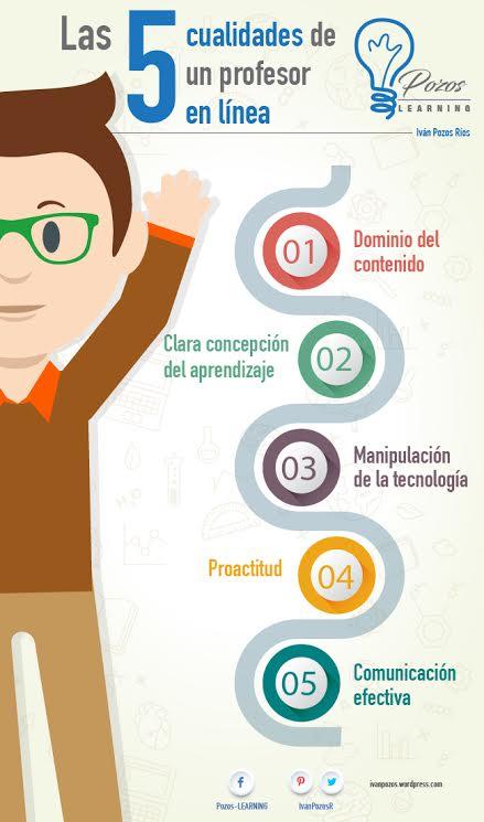 infografia_las-5-cualidades-de-un-profesor-en-linea